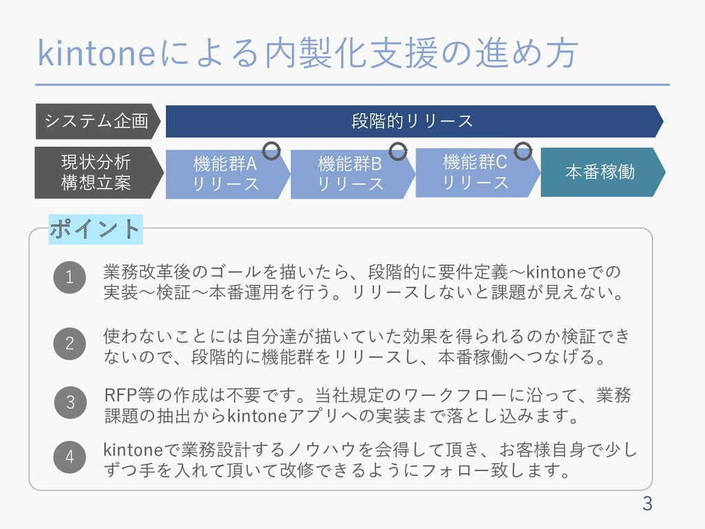 kintoneによる内製化⽀援の進め⽅ 3 段階的リリース 機能群A リリース 機能群B リリ...