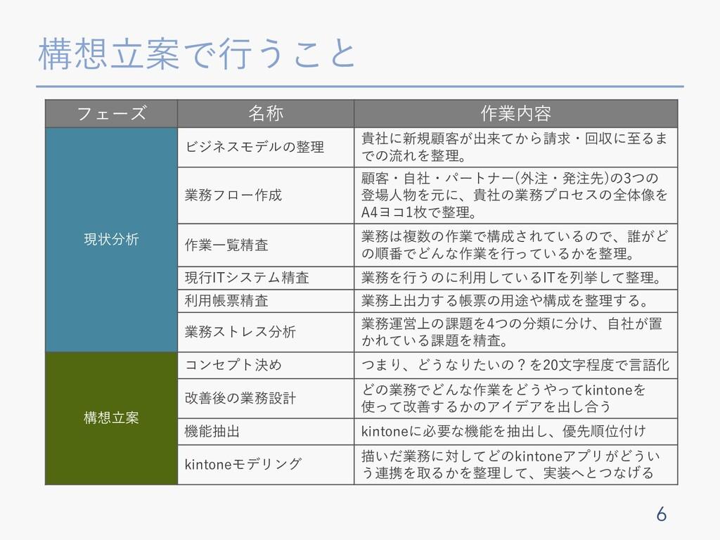 構想⽴案で⾏うこと 6 フェーズ 名称 作業内容 現状分析 ビジネスモデルの整理 貴社に新規顧...