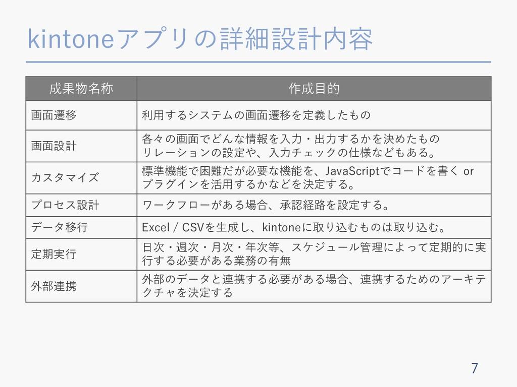 kintoneアプリの詳細設計内容 7 成果物名称 作成⽬的 画⾯遷移 利⽤するシステムの画⾯...