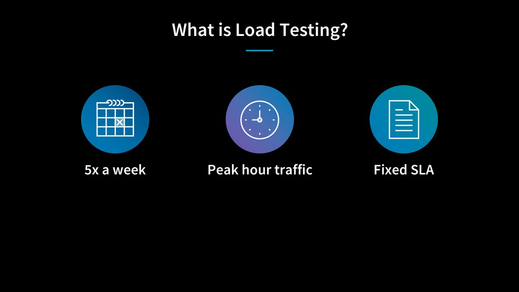 What is Load Testing? 5x a week Peak hour traff...