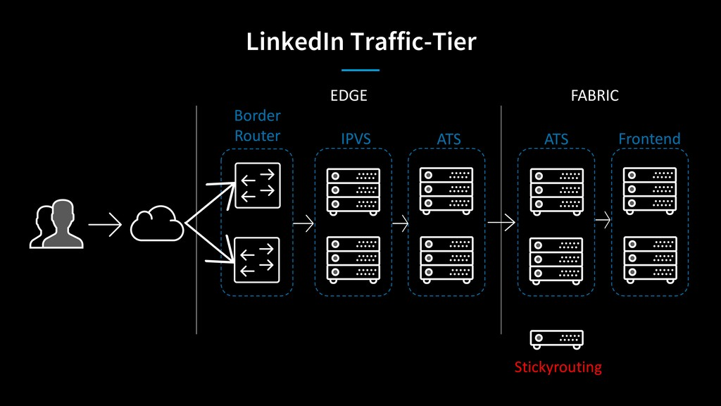 LinkedIn Traffic-Tier Border Router IPVS ATS AT...