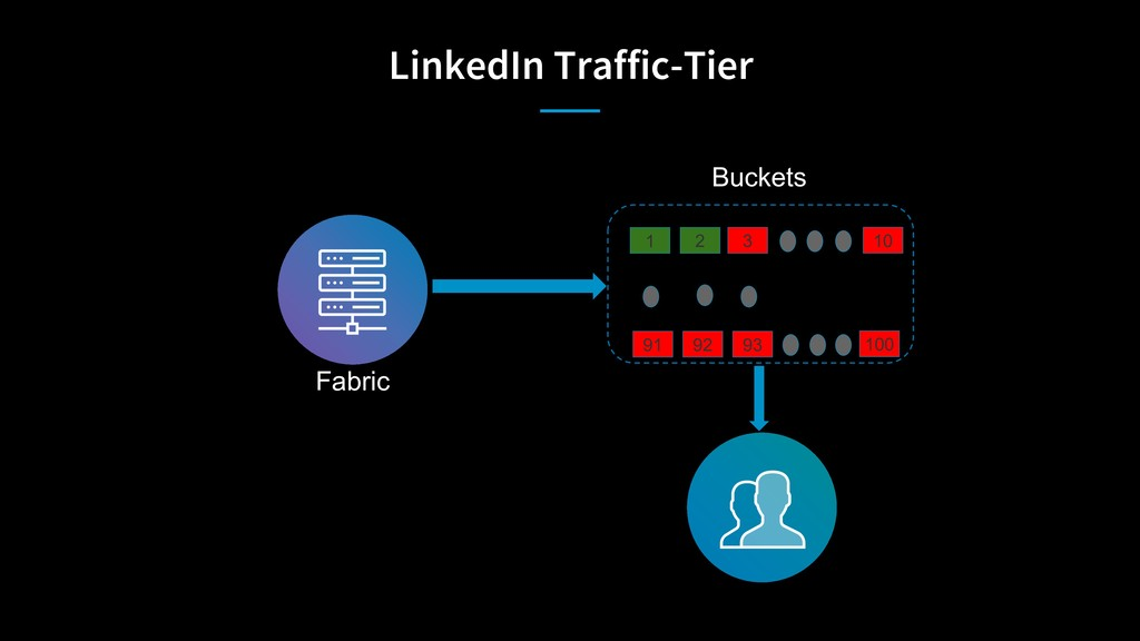 LinkedIn Traffic-Tier Fabric Buckets 1 91 2 3 1...