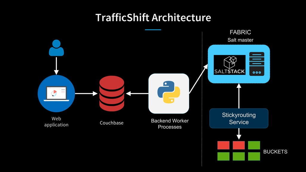TrafficShift Architecture Web application Salt ...