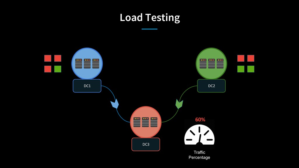 Load Testing FABRIC DC3 DC1 DC2 60% Traffic Per...