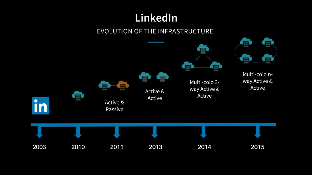 LinkedIn EVOLUTION OF THE INFRASTRUCTURE 2003 2...