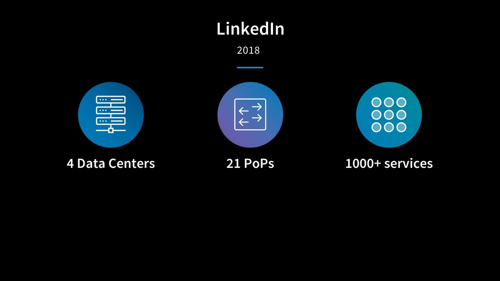 LinkedIn 2018 4 Data Centers 21 PoPs 1000+ serv...