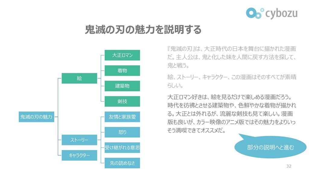 鬼滅の刃の魅力を説明する 32 『鬼滅の刃』は、大正時代の日本を舞台に描かれた漫画 だ。主人公...