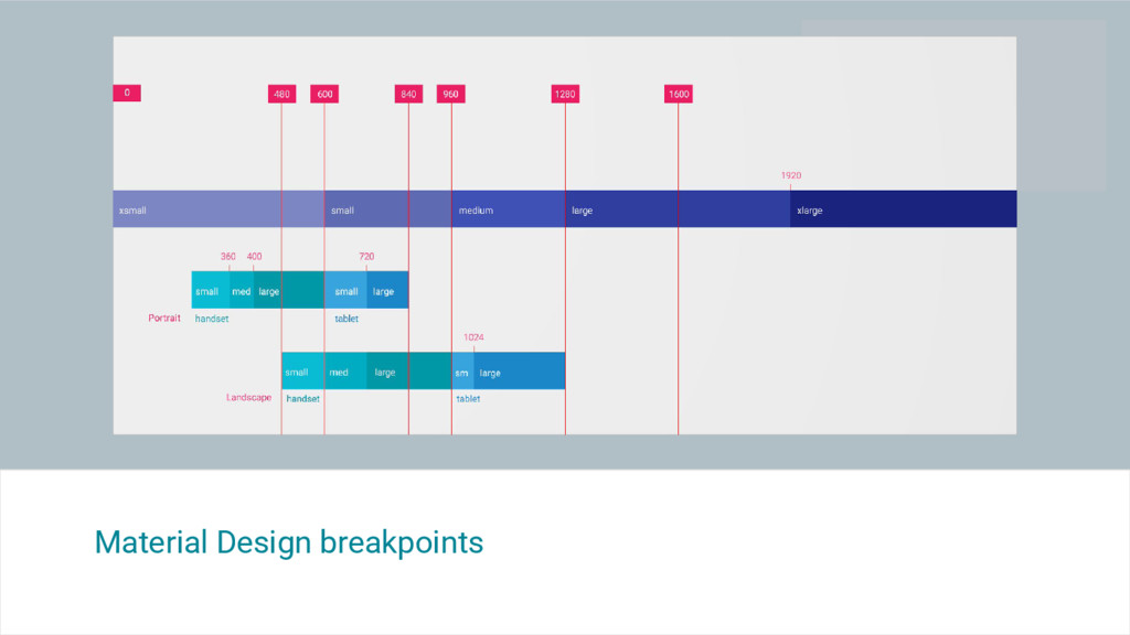 Material Design breakpoints