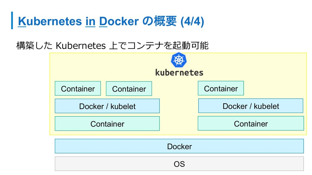Kubernetes in Docker ͷ֓ཁ (4/4) 構築した Kubernetes ...