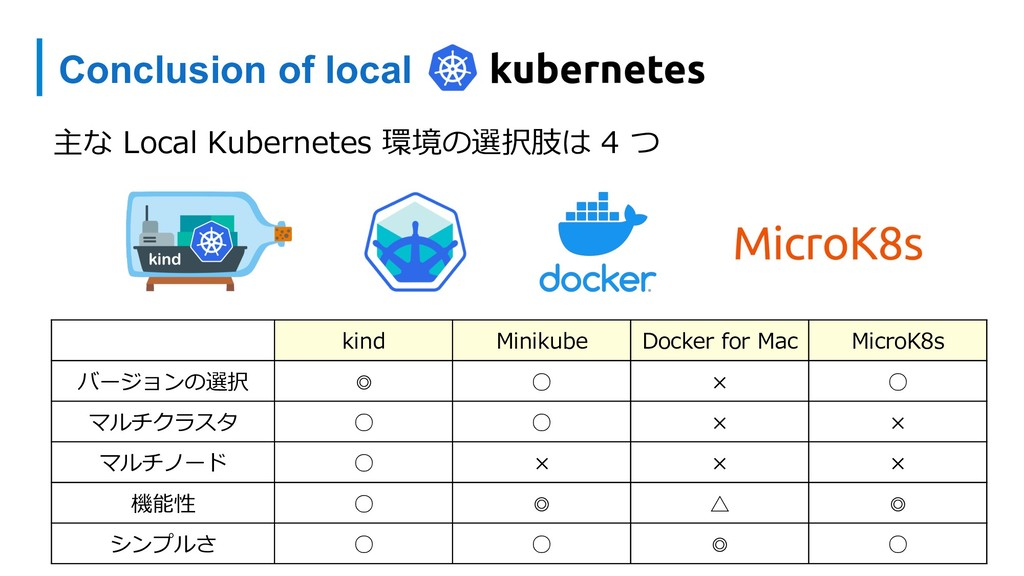 Conclusion of local 主な Local Kubernetes 環境の選択肢は...