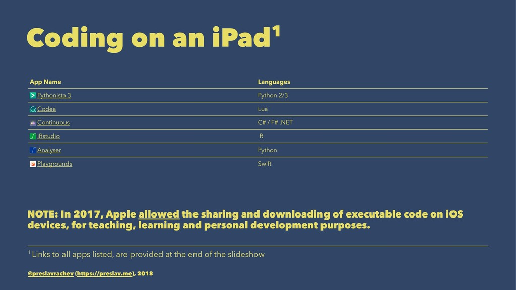 Coding on an iPad1 App Name Languages Pythonist...
