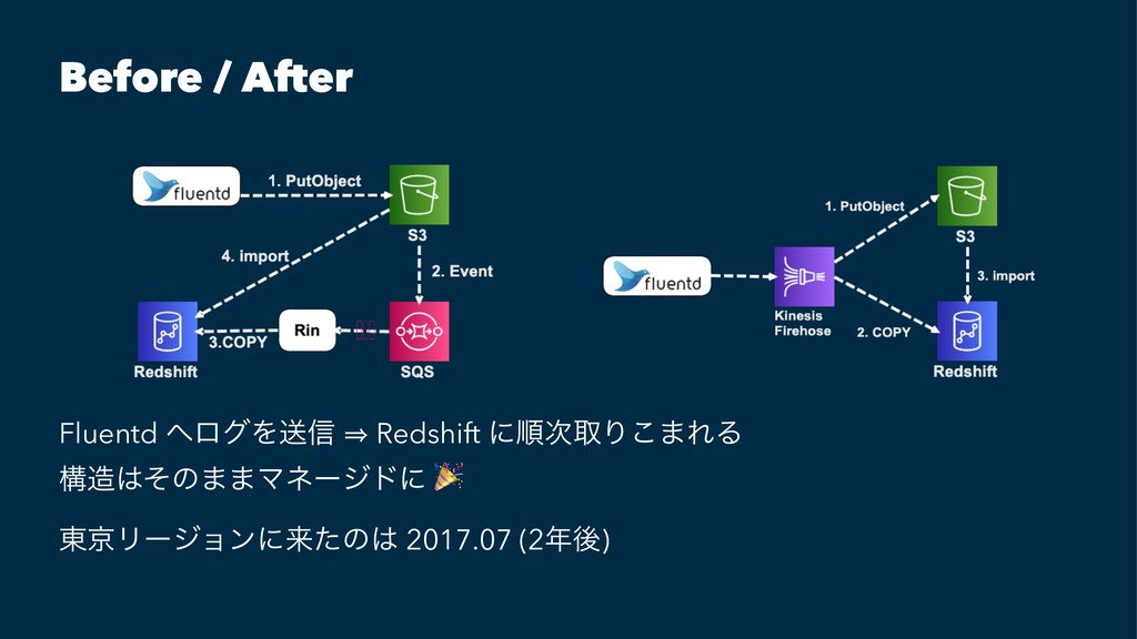 Before / After Fluentd ΁ϩάΛૹ৴ 㱺 Redshift ʹॱ࣍औΓ͜...