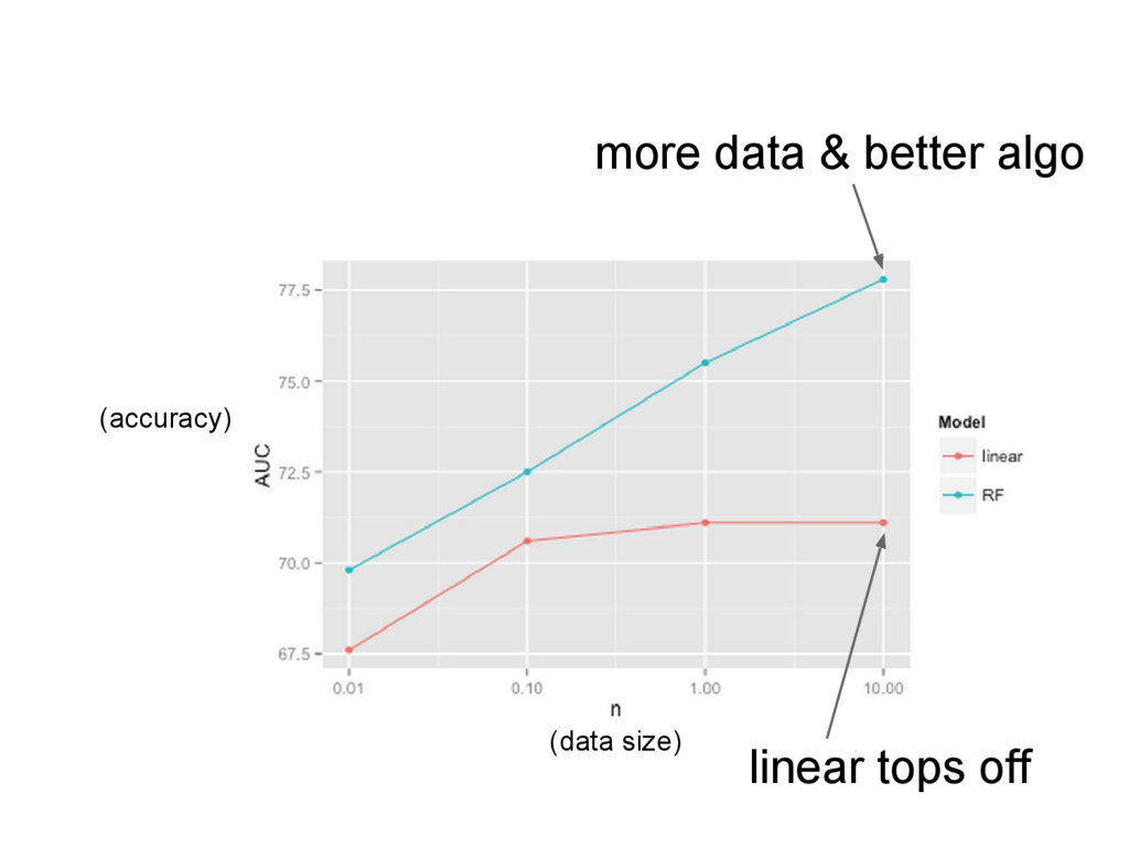 linear tops off more data & better algo (data s...