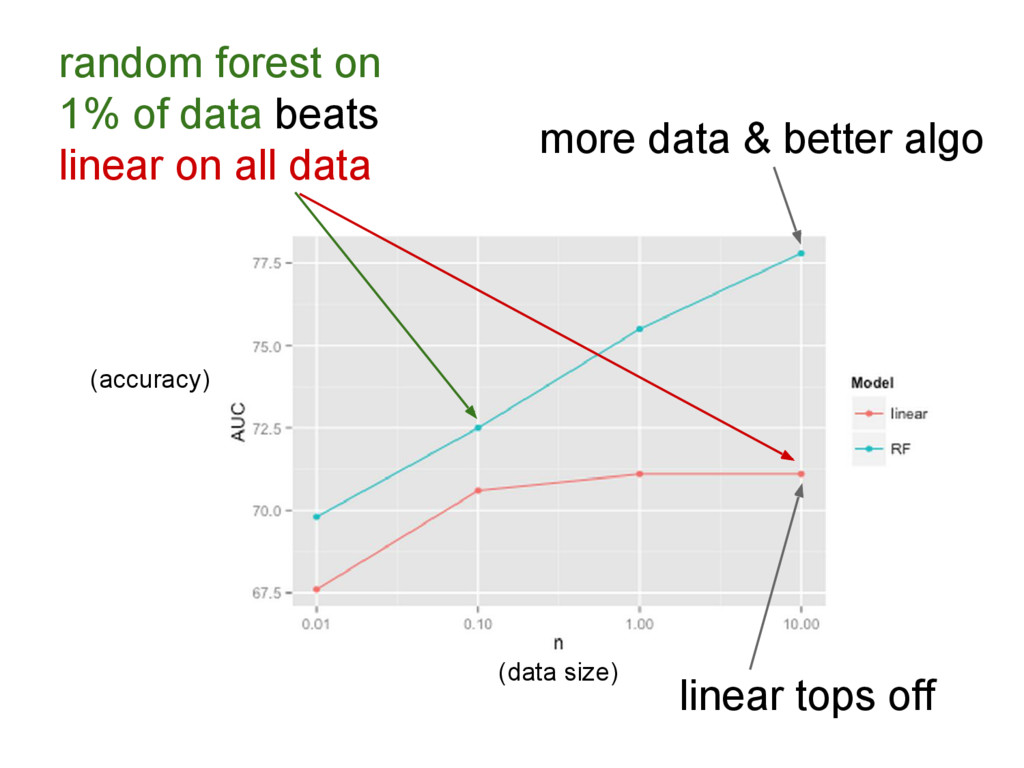 linear tops off more data & better algo random ...