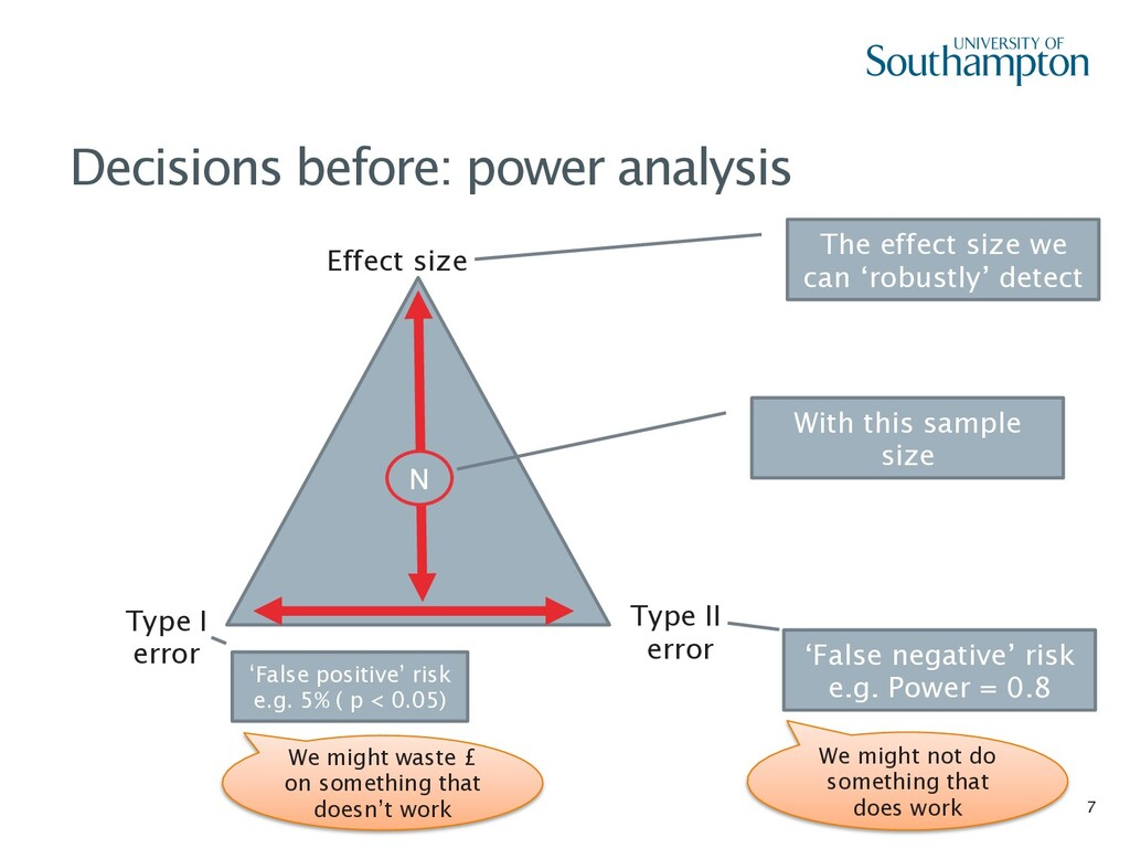 7 Decisions before: power analysis The effect s...