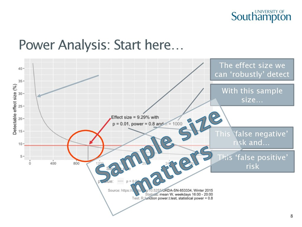 8 Power Analysis: Start here… The effect size w...