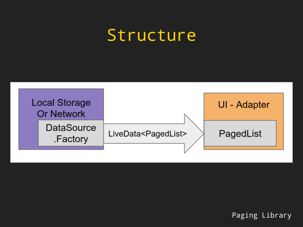 Structure Paging Library
