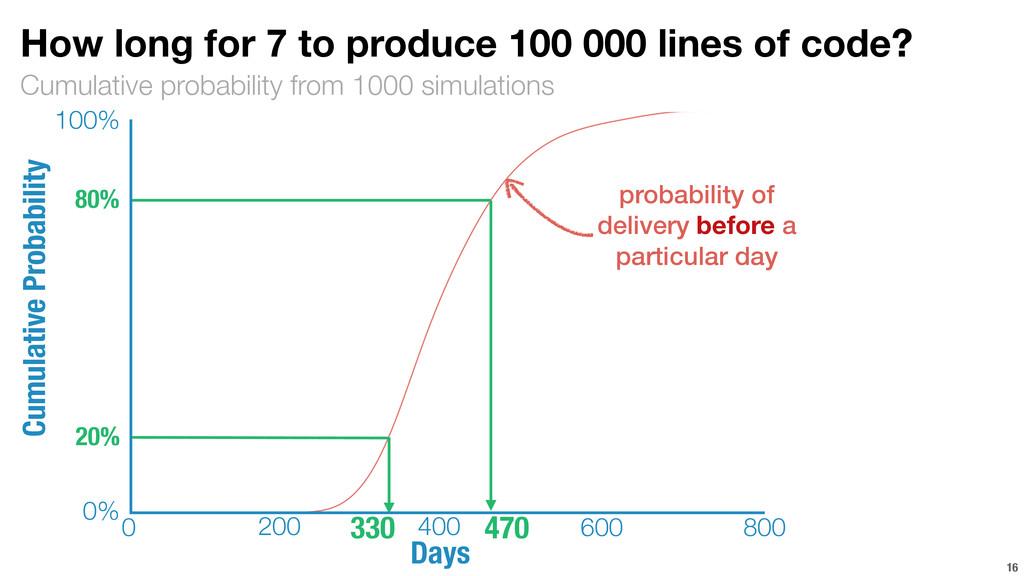 Cumulative probability from 1000 simulations 16...
