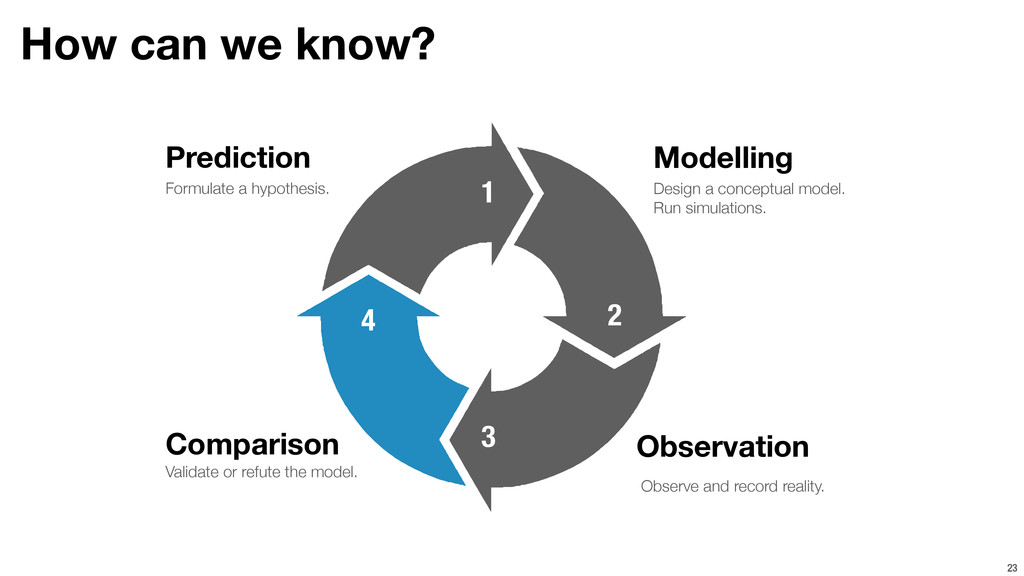 How can we know? 23 Prediction Comparison Model...