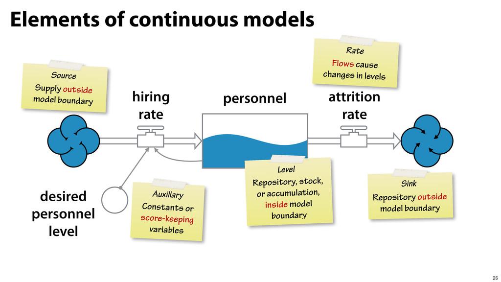 Elements of continuous models 26 personnel hiri...