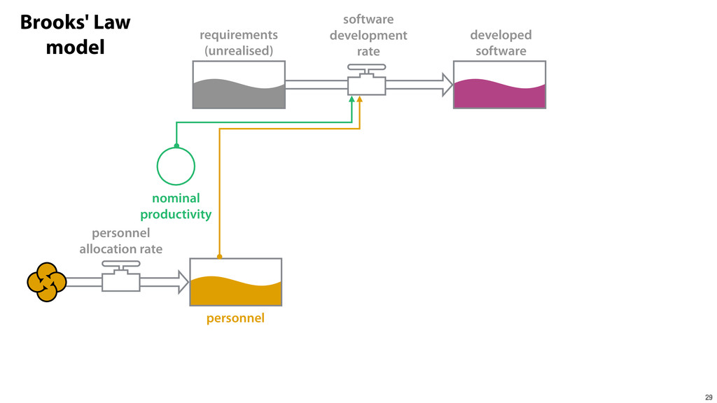 29 requirements (unrealised) developed software...