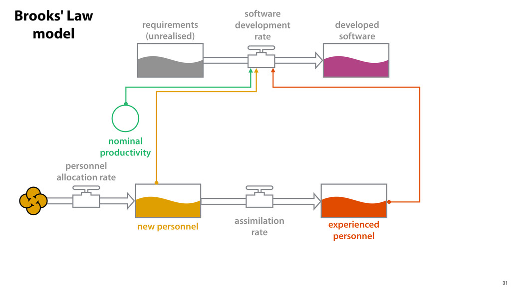 31 requirements (unrealised) developed software...