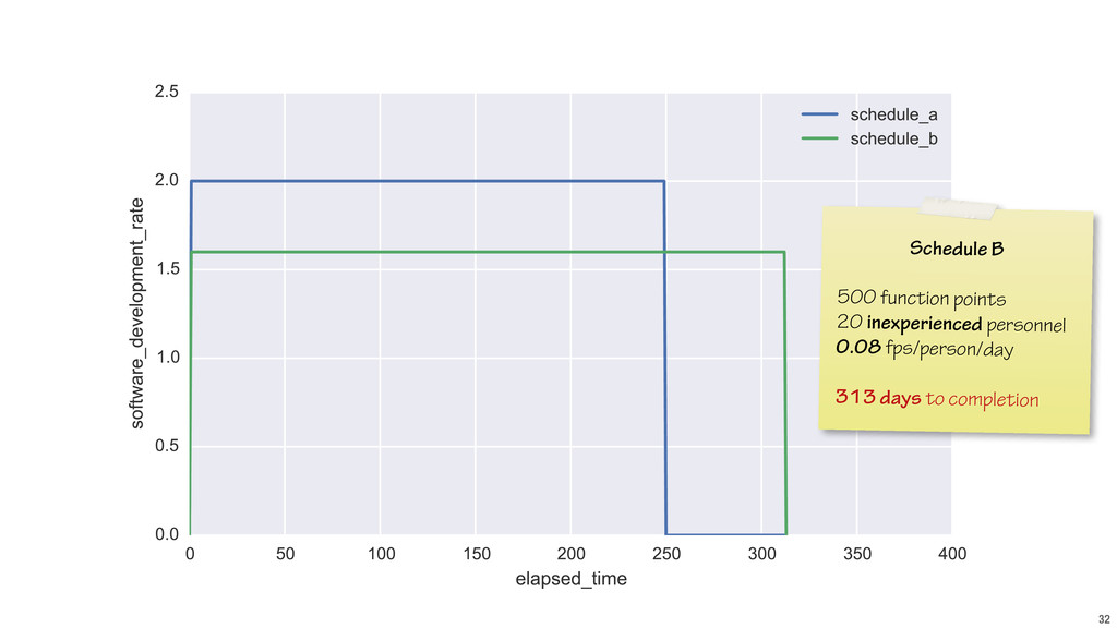 32 Schedule B ! 500 function points 20 inexperi...