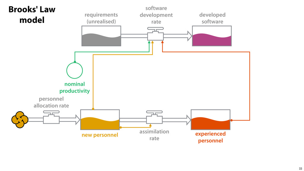 33 requirements (unrealised) developed software...