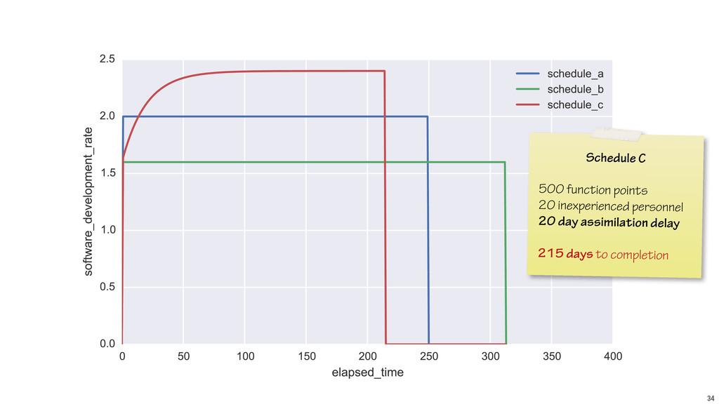 34 Schedule C ! 500 function points 20 inexperi...