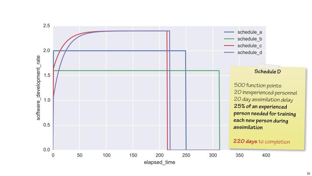 36 Schedule D ! 500 function points 20 inexperi...