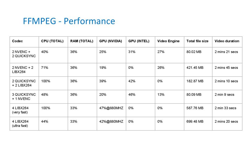 FFMPEG - Performance Codec CPU (TOTAL) RAM (TOT...