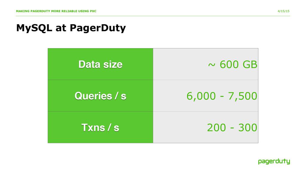 4/15/15 MySQL at PagerDuty MAKING PAGERDUTY MOR...
