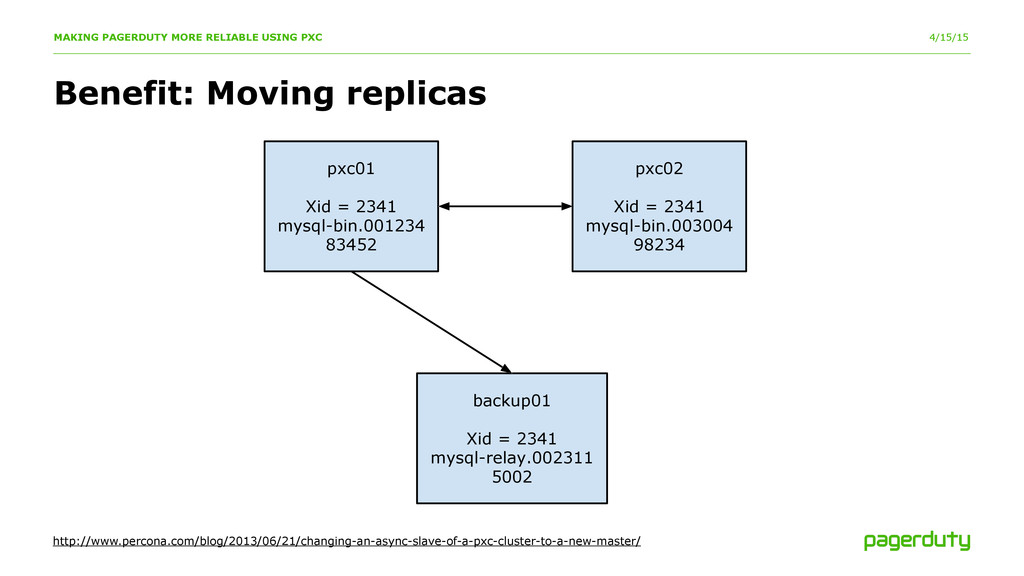 4/15/15 Benefit: Moving replicas MAKING PAGERDU...
