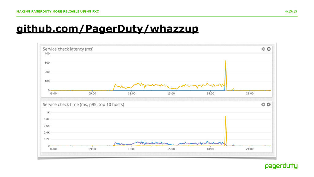 4/15/15 github.com/PagerDuty/whazzup MAKING PAG...