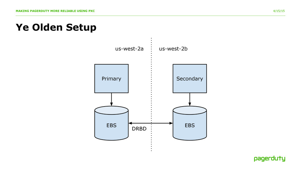 4/15/15 Ye Olden Setup MAKING PAGERDUTY MORE RE...