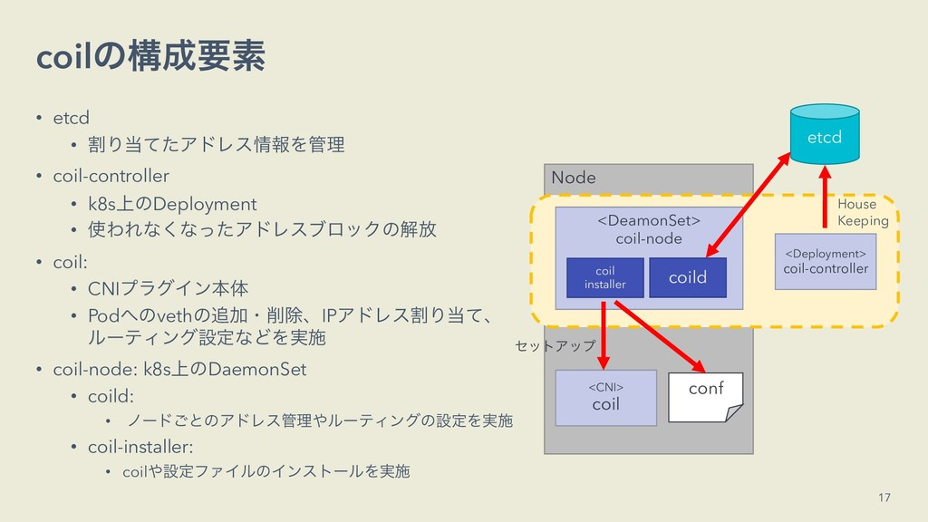 Node coilͷߏཁૉ • etcd • ׂΓͯͨΞυϨεใΛཧ • coil-c...