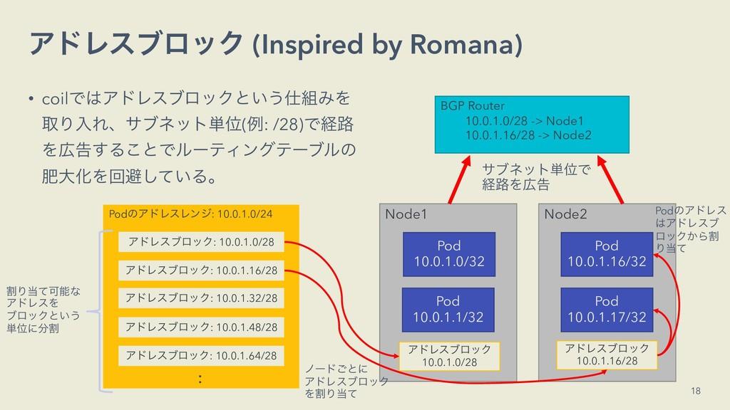 ΞυϨεϒϩοΫ (Inspired by Romana) • coilͰΞυϨεϒϩοΫͱ...