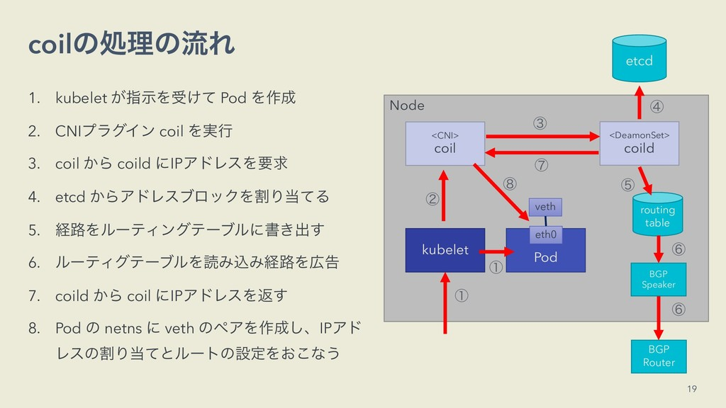coilͷॲཧͷྲྀΕ 1. kubelet ͕ࢦࣔΛड͚ͯ Pod Λ࡞ 2. CNIϓϥά...