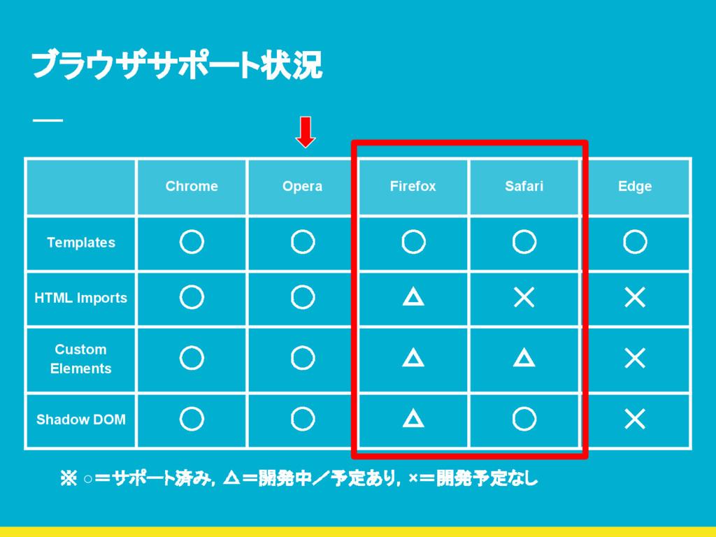 ブラウザサポート状況 Chrome Opera Firefox Safari Edge Tem...