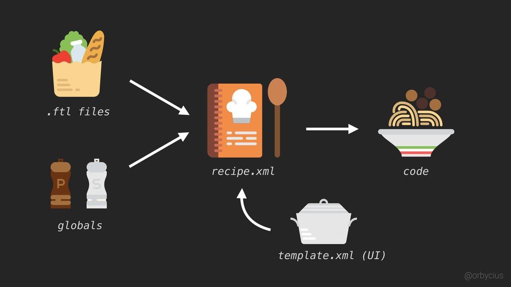 recipe.xml template.xml (UI) .ftl files globals...