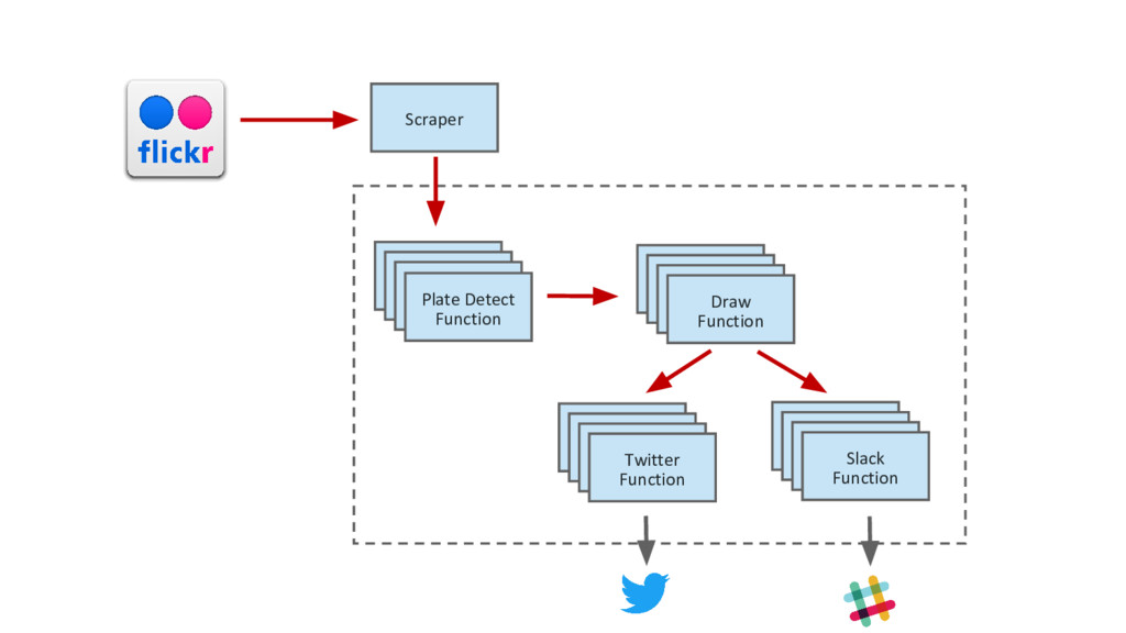 Plate Detect Function Draw Function Slack Funct...