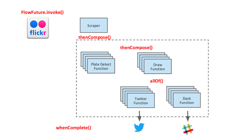 Scraper Plate Detect Function Draw Function Sla...