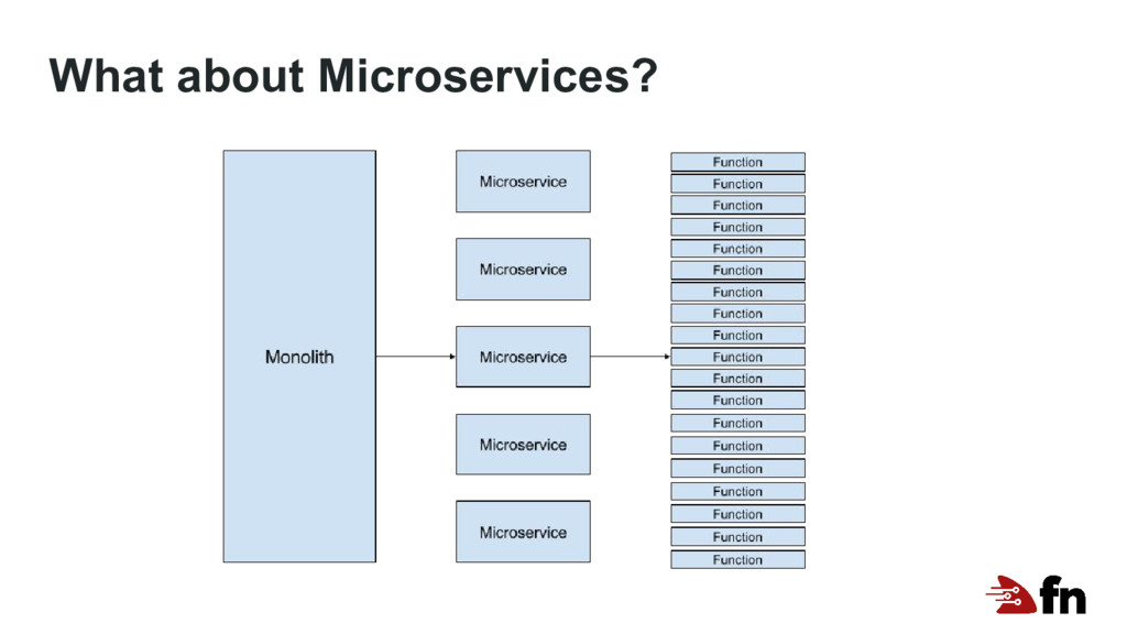 What about Microservices?