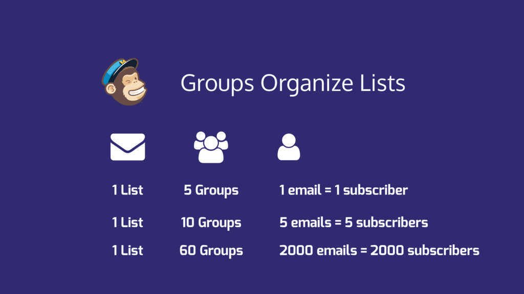 Groups Organize Lists 1 List 5 Groups 1 email =...
