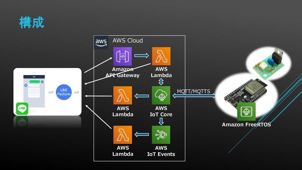 構成 Amazon FreeRTOS AWS Cloud AWS IoT Core MQTT/...