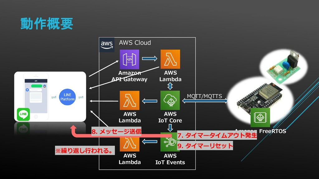 動作概要 Amazon FreeRTOS AWS Cloud AWS IoT Core MQT...