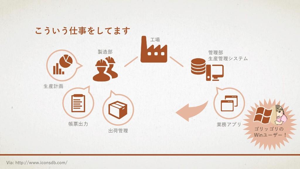 こういう仕事をしてます Via: http://www.iconsdb.com/ 出荷管理 業...