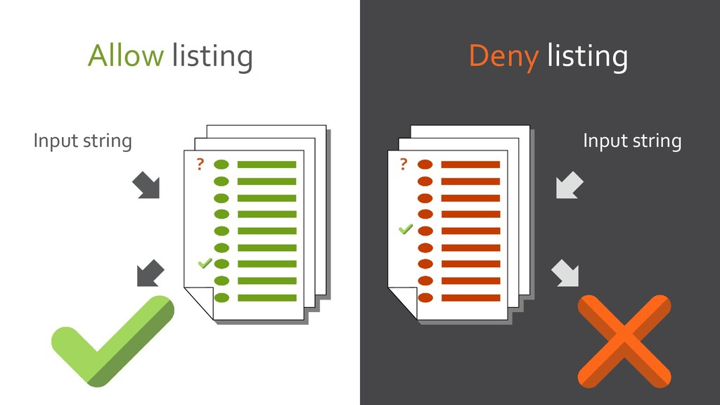 Allow listing Deny listing Input string Input s...