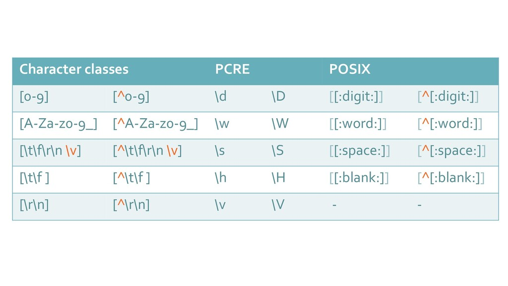 Character classes PCRE POSIX [0-9] [^0-9] \d \D...