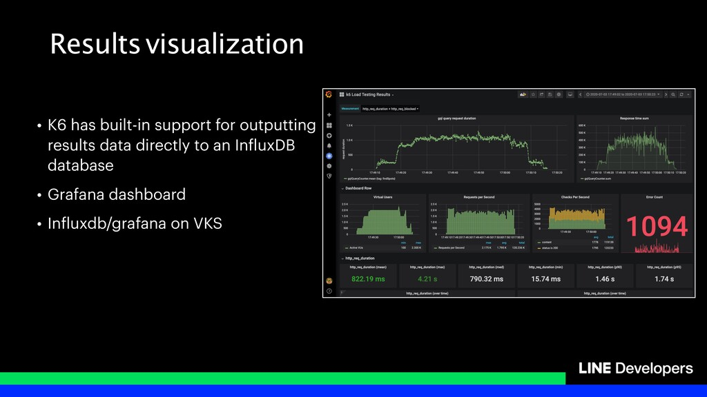 Results visualization • K6 has built-in support...